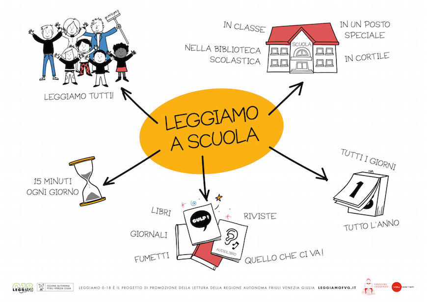 Leggiamo a scuola! Al via le adesioni alla campagna di sensibilizzazione per le scuole del FVG.